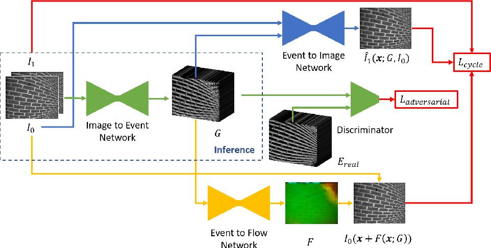 Figure 1 for EventGAN: Leveraging Large Scale Image Datasets for Event Cameras
