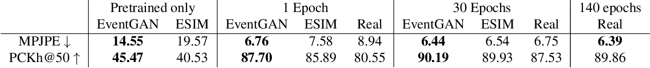 Figure 2 for EventGAN: Leveraging Large Scale Image Datasets for Event Cameras