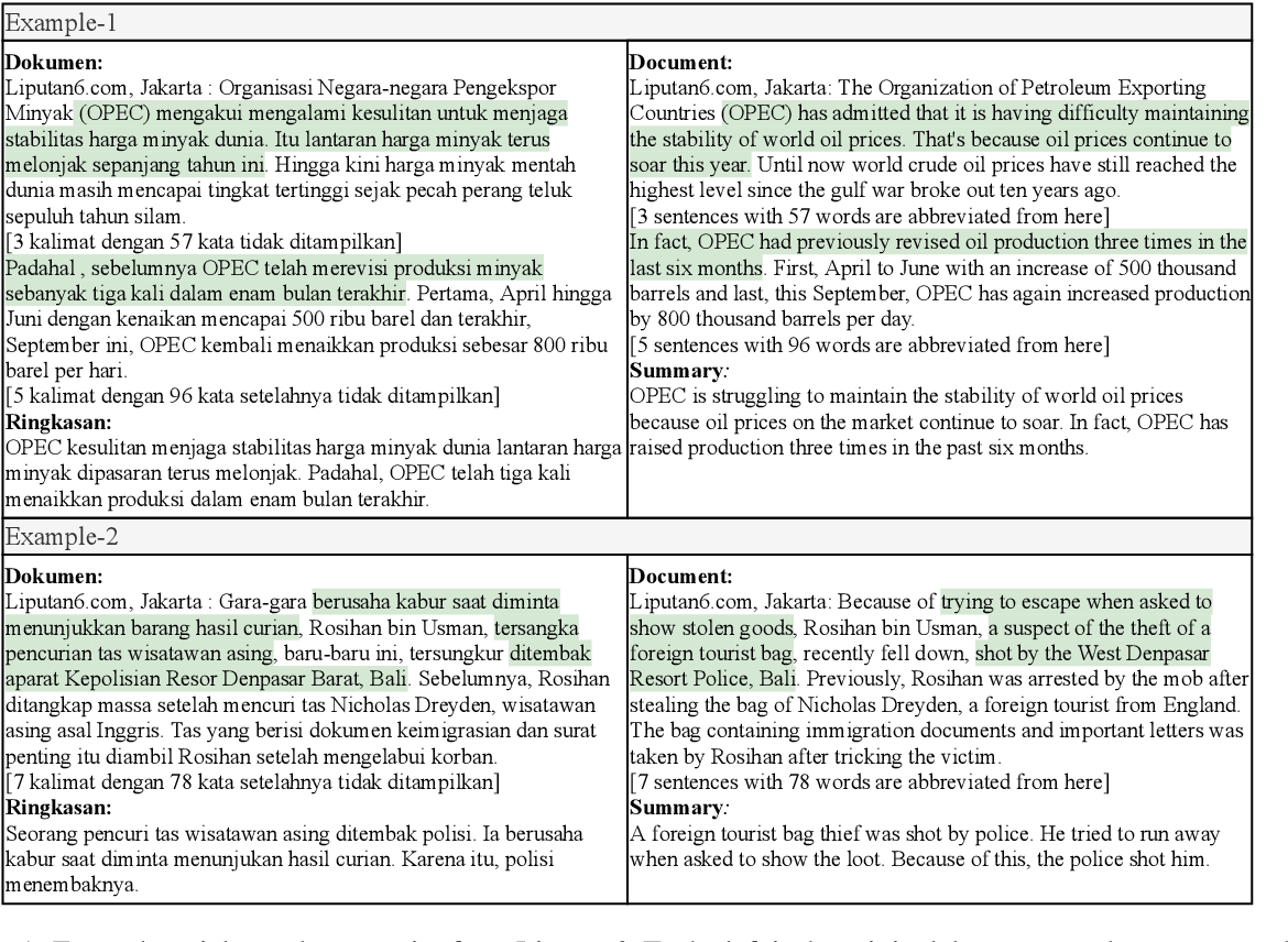 Figure 1 for Liputan6: A Large-scale Indonesian Dataset for Text Summarization