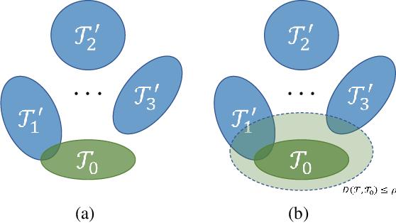 Figure 1 for Cross-Domain Few-Shot Classification via Adversarial Task Augmentation