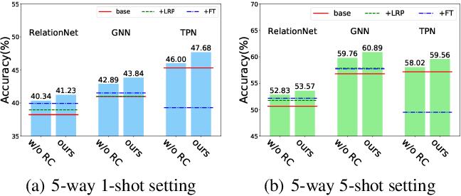 Figure 3 for Cross-Domain Few-Shot Classification via Adversarial Task Augmentation