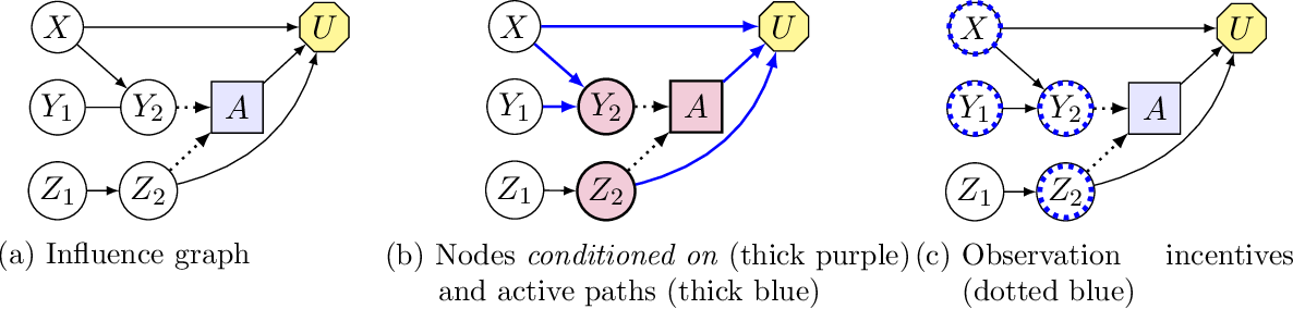 Figure 4 for Understanding Agent Incentives using Causal Influence Diagrams. Part I: Single Action Settings