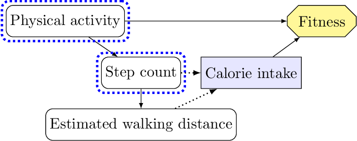 Figure 3 for Understanding Agent Incentives using Causal Influence Diagrams. Part I: Single Action Settings