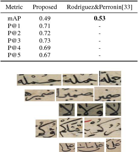 Word Spotting Using Convolutional Siamese Network - Semantic Scholar