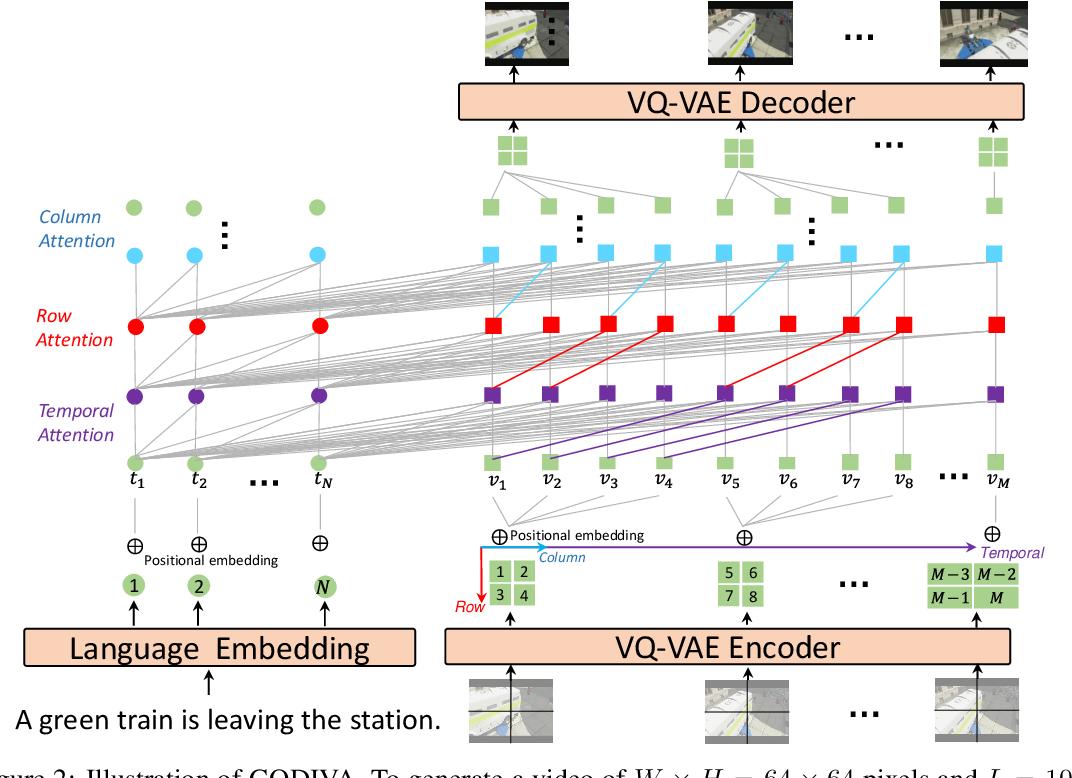 Figure 3 for GODIVA: Generating Open-DomaIn Videos from nAtural Descriptions