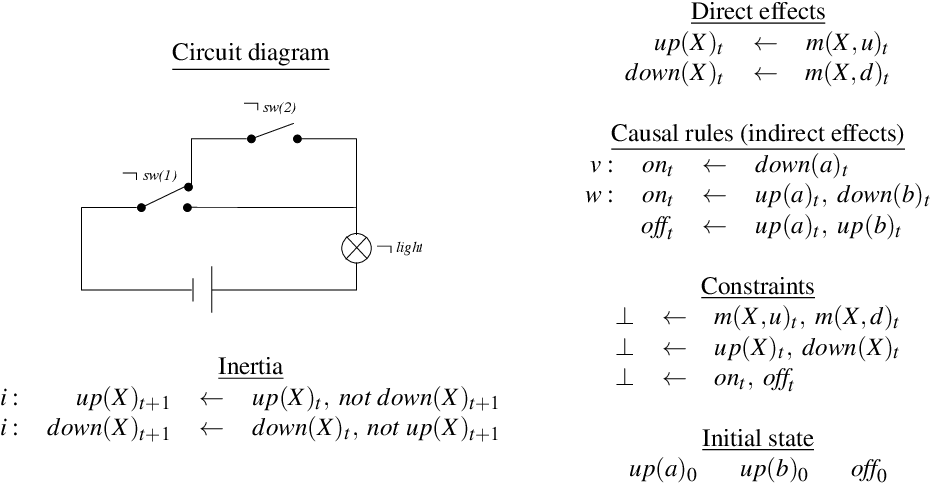 Figure 4 for Causal Graph Justifications of Logic Programs