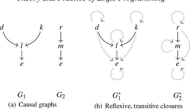Figure 1 for Causal Graph Justifications of Logic Programs