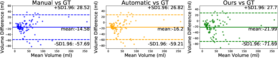 Figure 4 for Differentiable Deconvolution for Improved Stroke Perfusion Analysis