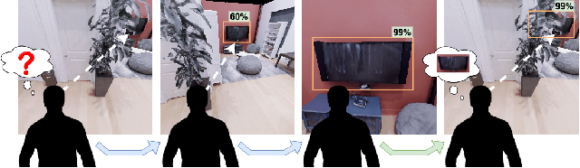 Figure 1 for Move to See Better: Towards Self-Supervised Amodal Object Detection
