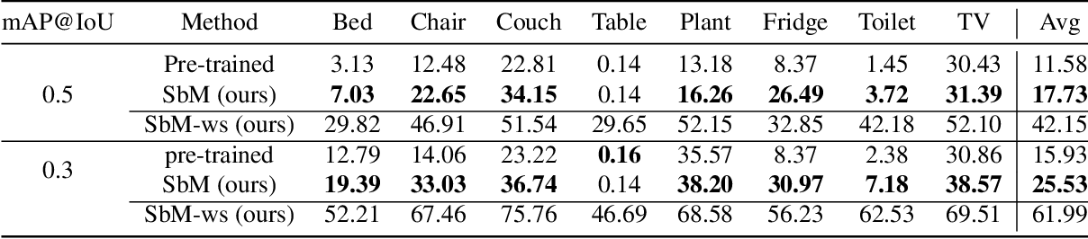 Figure 4 for Move to See Better: Towards Self-Supervised Amodal Object Detection