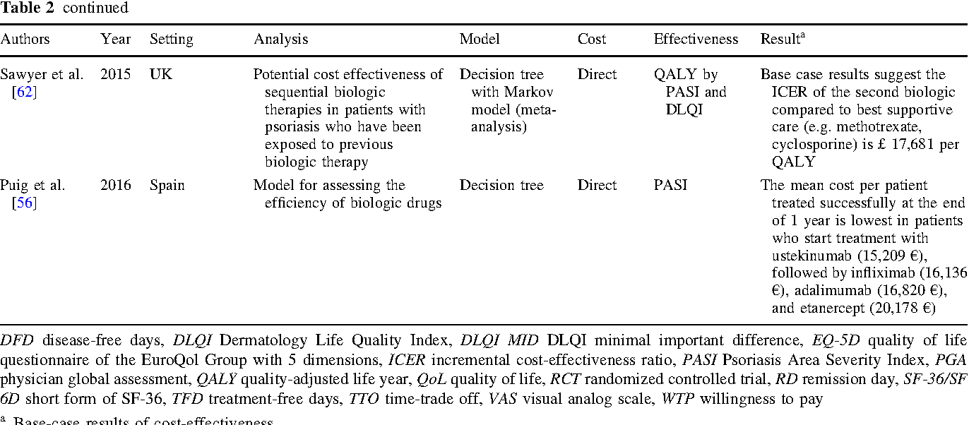 Health economic analyses of psoriasis management: a