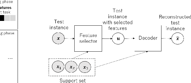 Figure 2 for Few-shot Learning for Unsupervised Feature Selection