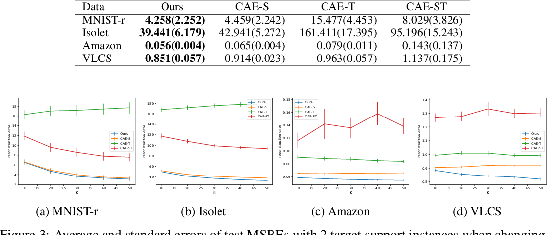 Figure 4 for Few-shot Learning for Unsupervised Feature Selection