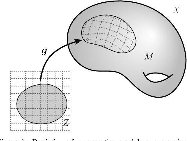 Figure 1 for The Riemannian Geometry of Deep Generative Models