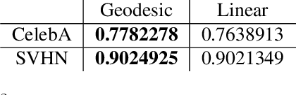 Figure 4 for The Riemannian Geometry of Deep Generative Models