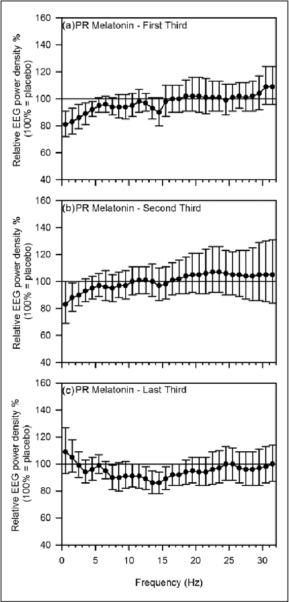 Figure 4. Non-rapid eye movement (NREM) sleep electroencephalogram (EEG) power density spectra per thirds of the night following prolongedrelease (PR) melatonin. • Mean EEG power (±95% confidence limits)
