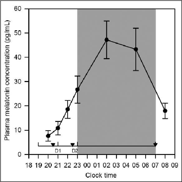 Figure 1. Study protocol and baseline average plasma melatonin. • Mean (±standard error(SE)) plasma melatonin (pg/mL) collected on adaptation visit 2 (n=12–15). D1 and D2 (dosing 1 and 2) represents dosing on visits 3–6 with prolonged-release melatonin or matching placebo at 21:00 and with temazepam or zolpidem or matching placebo at 22:45. ▼ Scheduled bladder voids and horizontal lines represent pooled urine collection periods. Grey shaded area represents lights off period.