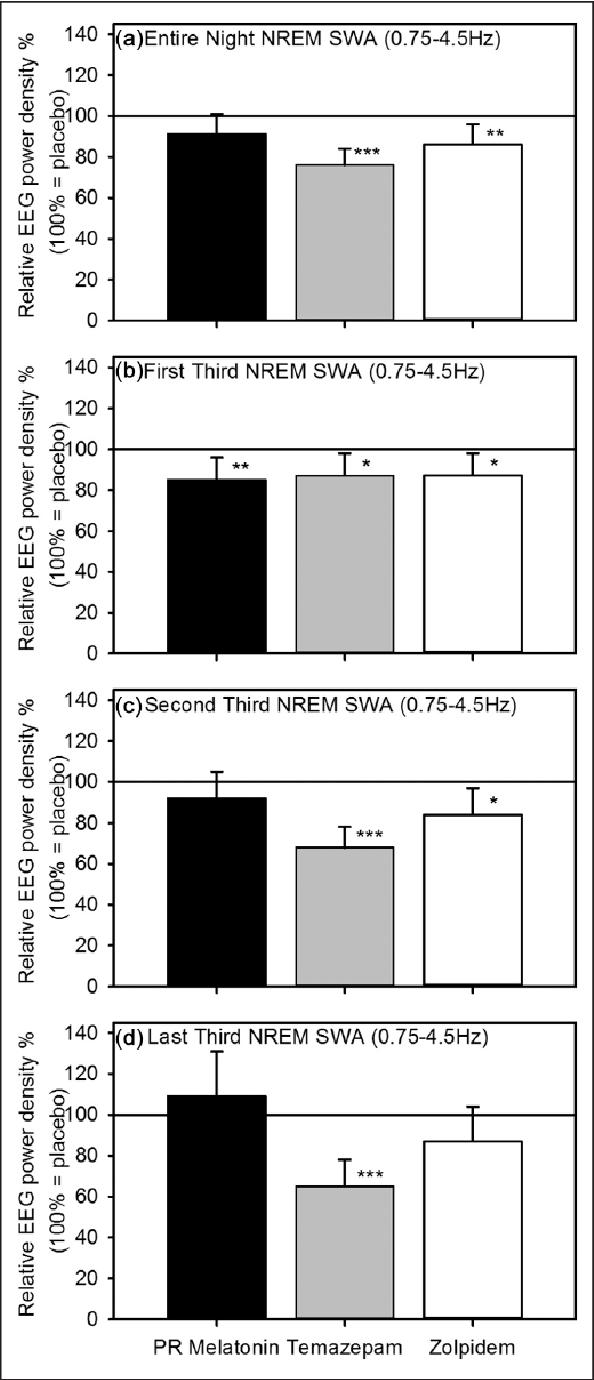 Figure 2. Electroencephalogram (EEG) slow-wave activity (SWA) power density during non-rapid eye movement (NREM) sleep. Mean SWA