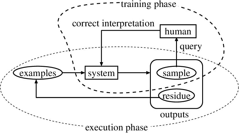 Figure 1 for Selective Sampling of Effective Example Sentence Sets for Word Sense Disambiguation