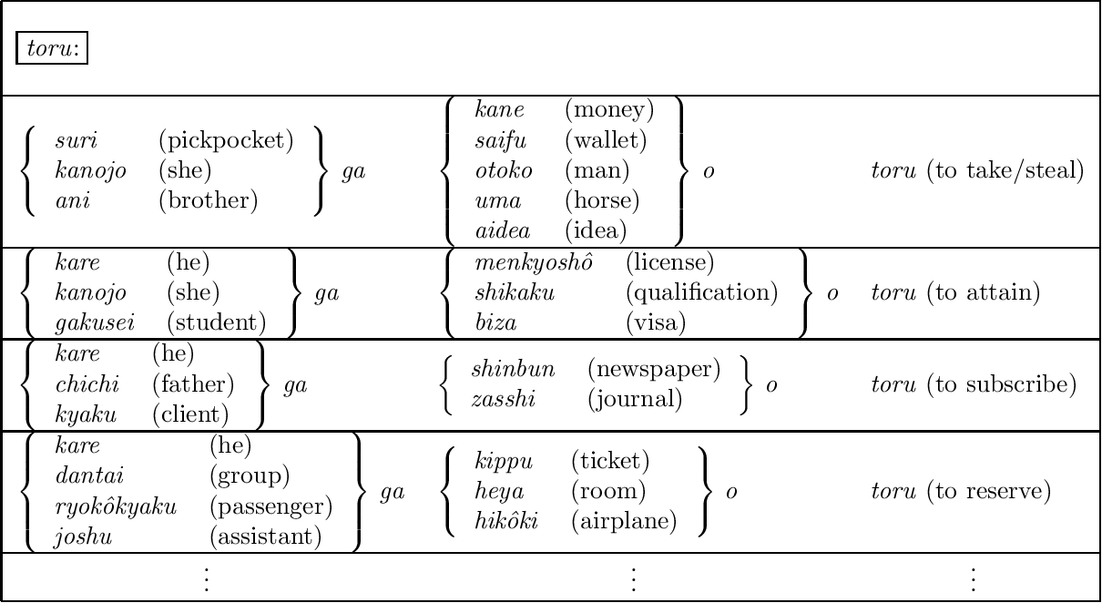 Figure 3 for Selective Sampling of Effective Example Sentence Sets for Word Sense Disambiguation
