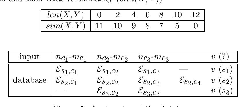 Figure 2 for Selective Sampling of Effective Example Sentence Sets for Word Sense Disambiguation