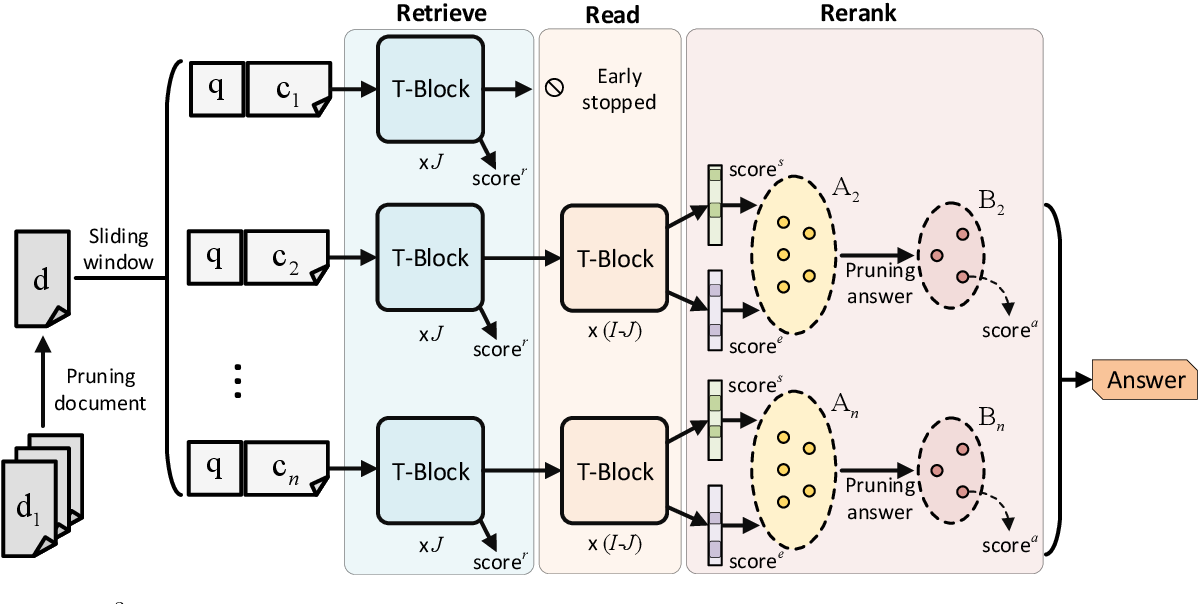 Figure 2 for Retrieve, Read, Rerank: Towards End-to-End Multi-Document Reading Comprehension