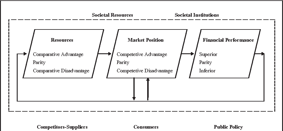 Figure 1 from Market Segmentation Strategy, Compeive ... on