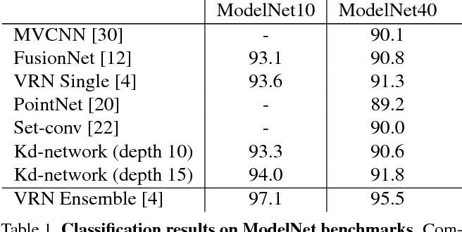 Figure 2 for Escape from Cells: Deep Kd-Networks for the Recognition of 3D Point Cloud Models