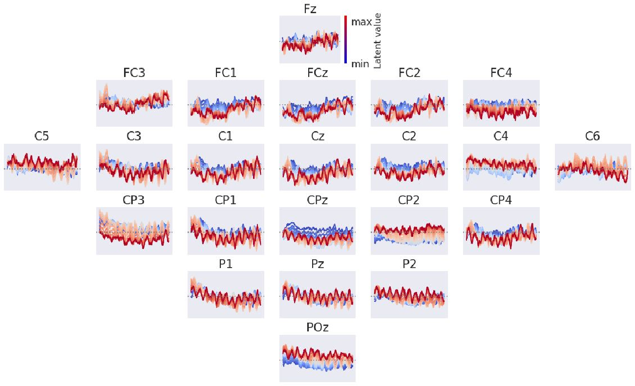 Figure 4 for Deep Invertible Networks for EEG-based brain-signal decoding