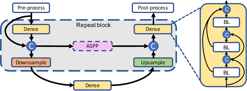 Figure 1 for ComBiNet: Compact Convolutional Bayesian Neural Network for Image Segmentation