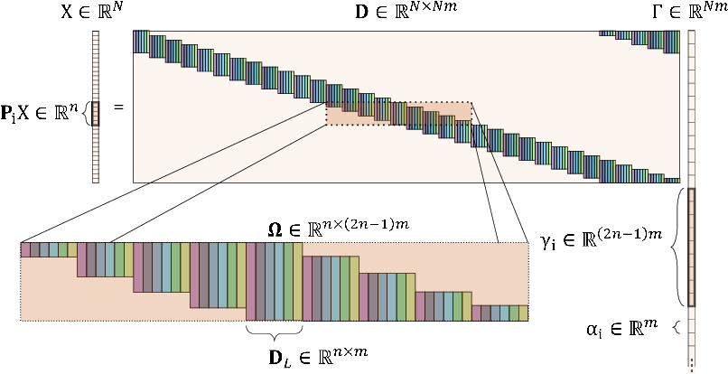 Figure 1 for Rethinking the CSC Model for Natural Images