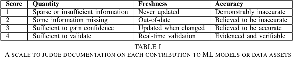 Figure 2 for Quantifying Transparency of Machine Learning Systems through Analysis of Contributions