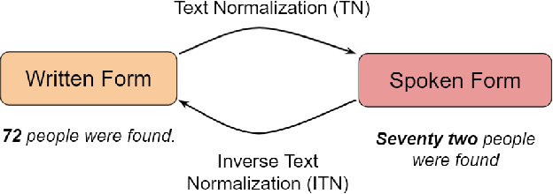 Figure 1 for A Unified Transformer-based Framework for Duplex Text Normalization