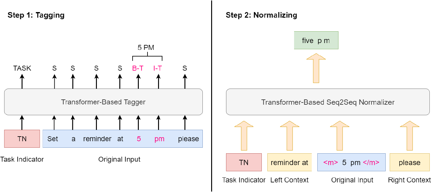 Figure 3 for A Unified Transformer-based Framework for Duplex Text Normalization