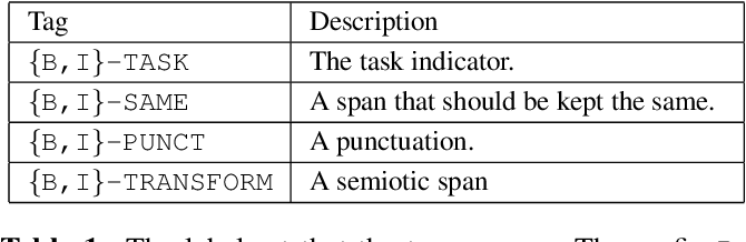 Figure 2 for A Unified Transformer-based Framework for Duplex Text Normalization