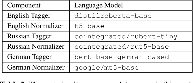 Figure 4 for A Unified Transformer-based Framework for Duplex Text Normalization