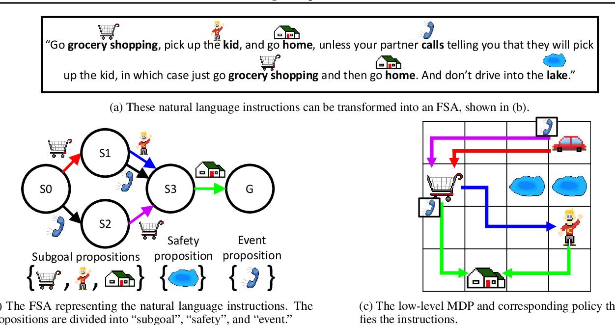 Figure 1 for The Logical Options Framework