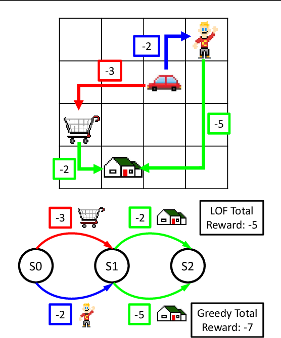 Figure 2 for The Logical Options Framework
