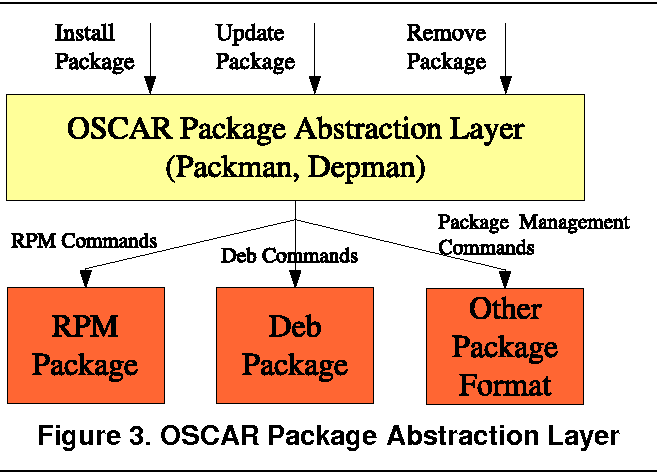 Remove Deb Package Completely