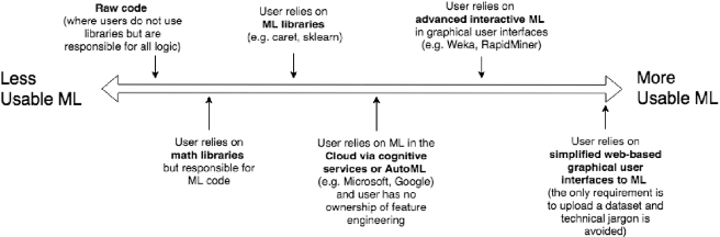 Figure 1 for Democratisation of Usable Machine Learning in Computer Vision