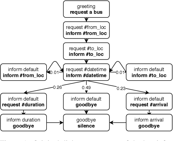Figure 1 for Structured Attention for Unsupervised Dialogue Structure Induction