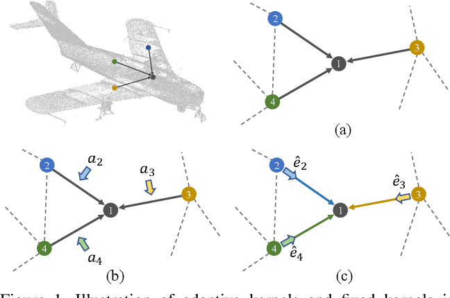 Figure 1 for Adaptive Graph Convolution for Point Cloud Analysis