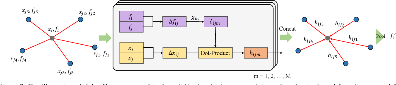 Figure 3 for Adaptive Graph Convolution for Point Cloud Analysis
