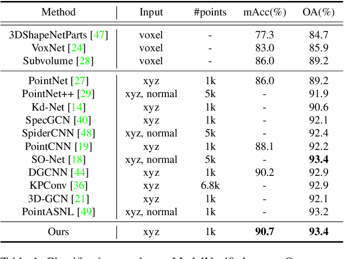 Figure 2 for Adaptive Graph Convolution for Point Cloud Analysis