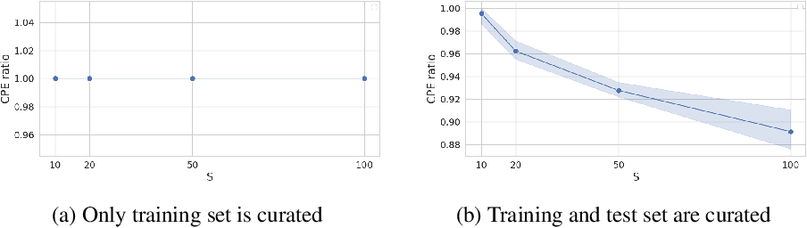 Figure 3 for Disentangling the Roles of Curation, Data-Augmentation and the Prior in the Cold Posterior Effect
