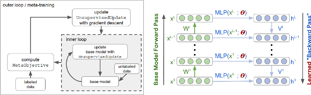 Figure 1 for Learning Unsupervised Learning Rules