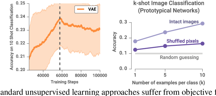 Figure 3 for Learning Unsupervised Learning Rules