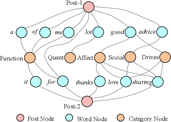 Figure 1 for Psycholinguistic Tripartite Graph Network for Personality Detection