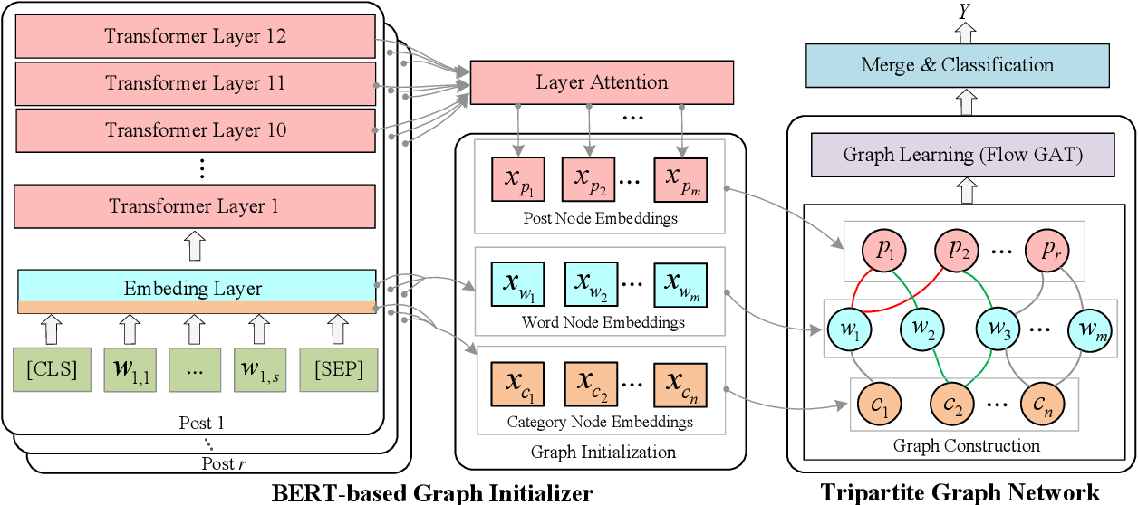 Figure 3 for Psycholinguistic Tripartite Graph Network for Personality Detection