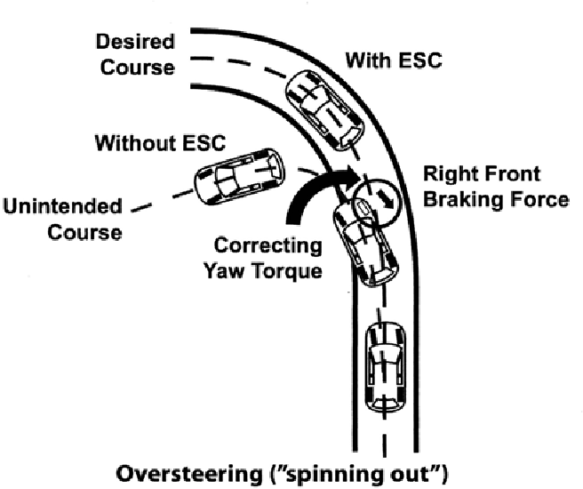PDF] Effectiveness of Electronic Stability Control on